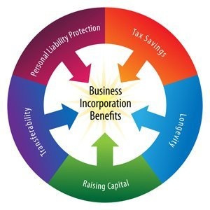 Business Incorporation Registration - Howard Nightingale Professional Corporation
